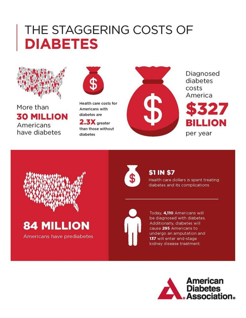 Money Spent on Diabetes ADA 2018